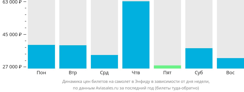 Динамика цен билетов на самолет в Энфидху в зависимости от дня недели
