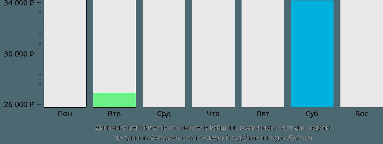 Динамика цен билетов на самолёт в Байшань в зависимости от дня недели