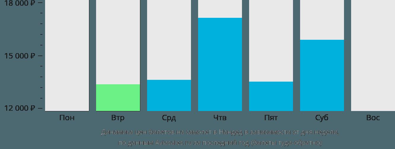 Динамика цен билетов на самолёт в Нандед в зависимости от дня недели
