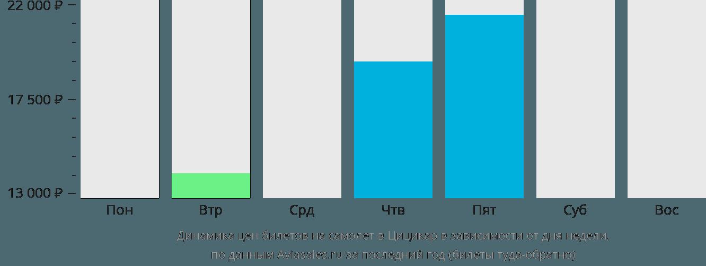 Динамика цен билетов на самолет в Цицикар в зависимости от дня недели