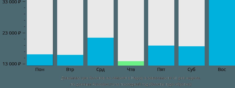 Динамика цен билетов на самолет в Надор в зависимости от дня недели
