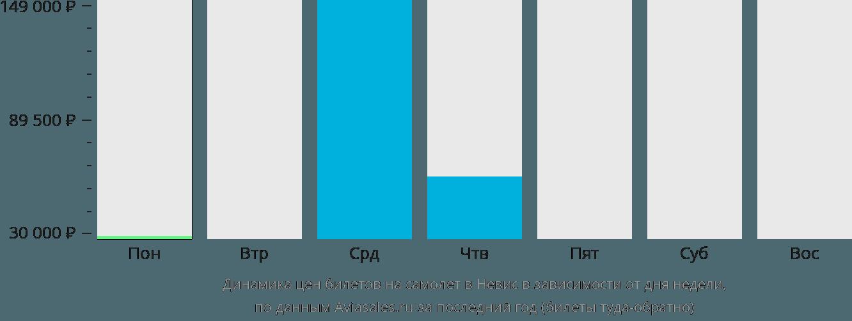 Динамика цен билетов на самолет в Невис в зависимости от дня недели