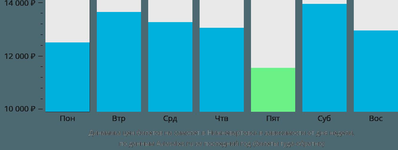 Динамика цен билетов на самолет в Нижневартовск в зависимости от дня недели