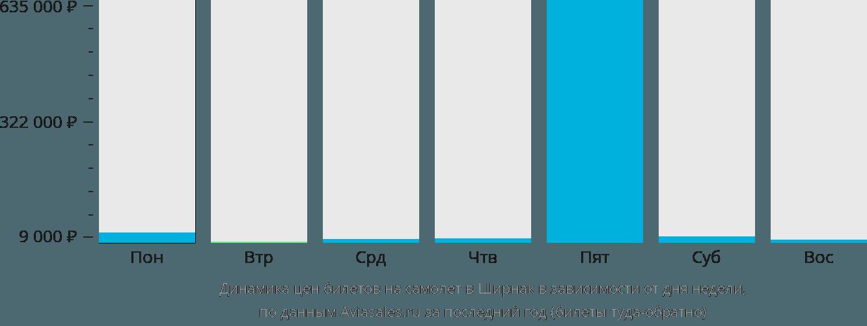 Динамика цен билетов на самолет в Ширнак в зависимости от дня недели