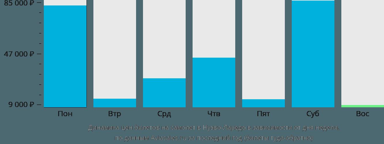 Динамика цен билетов на самолет Нуэво Ларедо в зависимости от дня недели