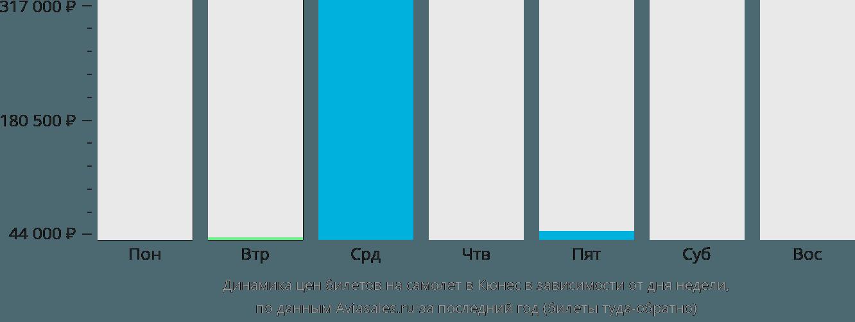 Динамика цен билетов на самолет в Кюнес в зависимости от дня недели