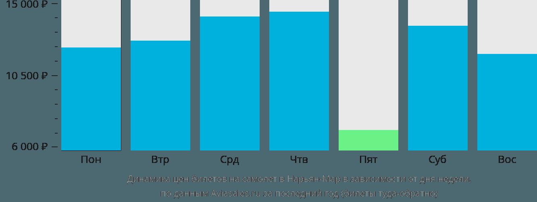Динамика цен билетов на самолет в Нарьян-Мар в зависимости от дня недели