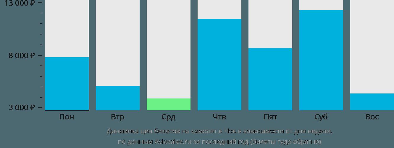 Динамика цен билетов на самолет в Нок в зависимости от дня недели
