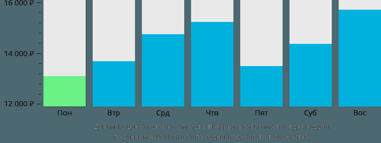 Динамика цен билетов на самолет в Ноябрьск в зависимости от дня недели
