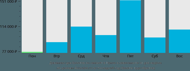 Динамика цен билетов на самолет в Нумеа в зависимости от дня недели