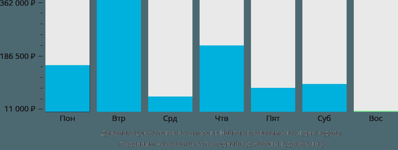 Динамика цен билетов на самолет Нейпир в зависимости от дня недели