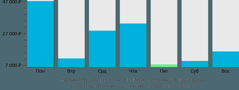 Динамика цен билетов на самолет в Неукен в зависимости от дня недели