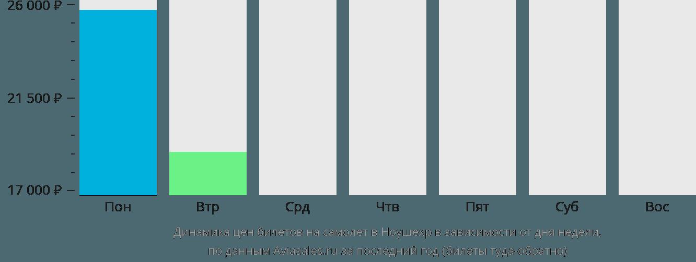 Динамика цен билетов на самолет в Ноушехр в зависимости от дня недели