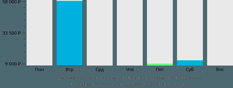 Динамика цен билетов на самолет Наньтун в зависимости от дня недели
