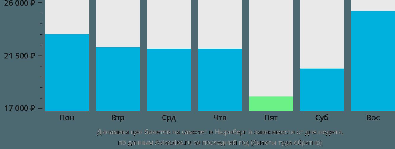 Динамика цен билетов на самолет в Нюрнберг в зависимости от дня недели