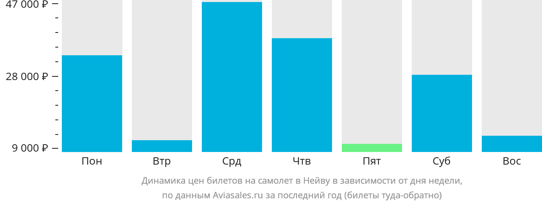 Динамика цен билетов на самолет в Нейву в зависимости от дня недели