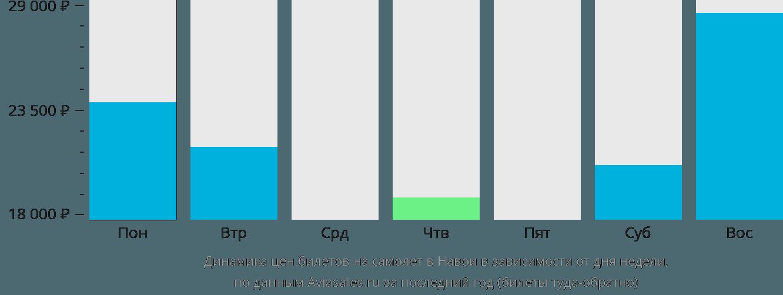 Динамика цен билетов на самолет в Навои в зависимости от дня недели
