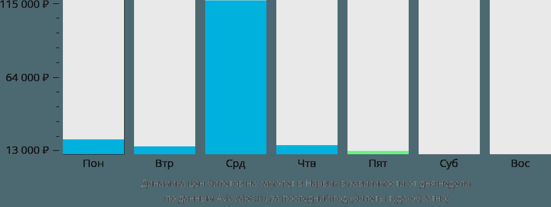 Динамика цен билетов на самолет в Нарвик в зависимости от дня недели