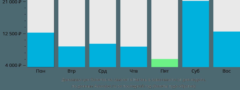 Динамика цен билетов на самолёт в Нягань в зависимости от дня недели