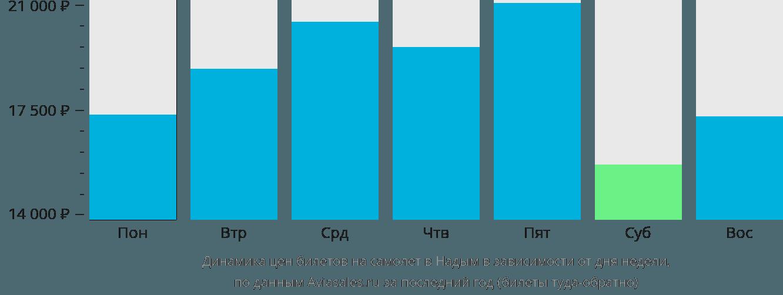 Динамика цен билетов на самолет в Надым в зависимости от дня недели