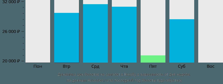 Динамика цен билетов на самолет в Нюрбу в зависимости от дня недели