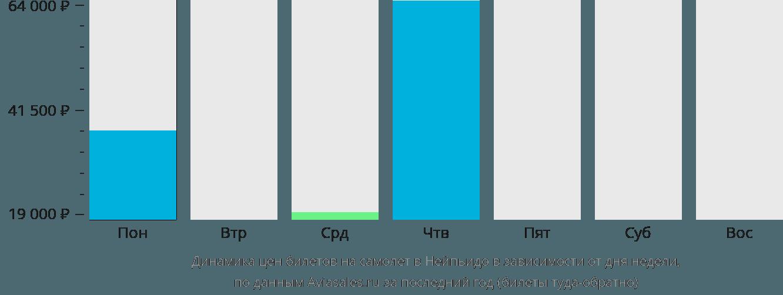 Динамика цен билетов на самолет в Нейпьидо в зависимости от дня недели