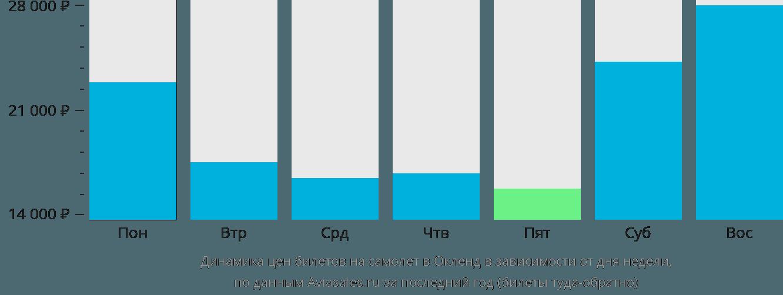 Динамика цен билетов на самолет в Окленд в зависимости от дня недели