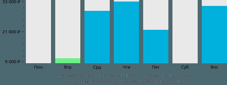 Динамика цен билетов на самолет Какоал в зависимости от дня недели