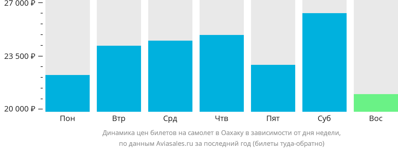 Динамика цен билетов на самолет в Оксаку в зависимости от дня недели