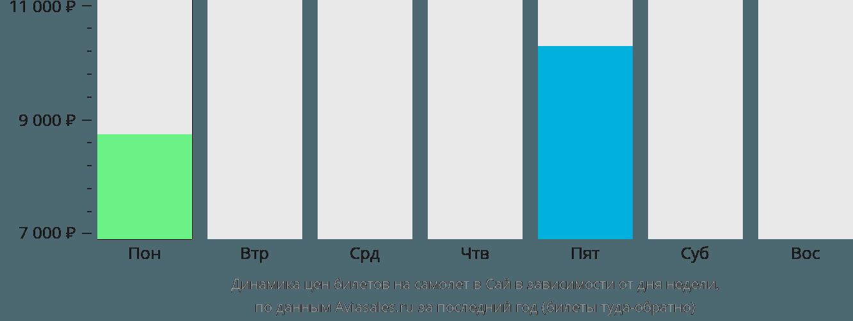 Динамика цен билетов на самолет в Сай в зависимости от дня недели