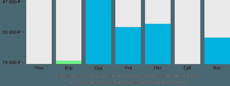 Динамика цен билетов на самолет в Огденсберг в зависимости от дня недели