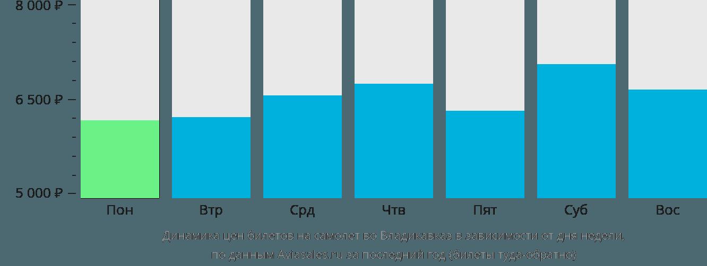 Динамика цен билетов на самолет во Владикавказ в зависимости от дня недели