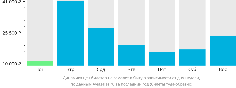 Динамика цен билетов на самолет в Оиту в зависимости от дня недели