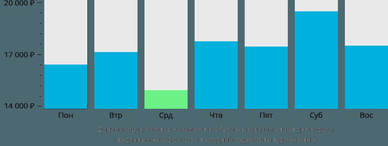 Динамика цен билетов на самолёт в Ольбию в зависимости от дня недели