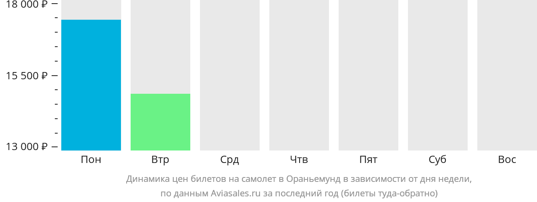 Динамика цен билетов на самолет в Ораньемунд в зависимости от дня недели