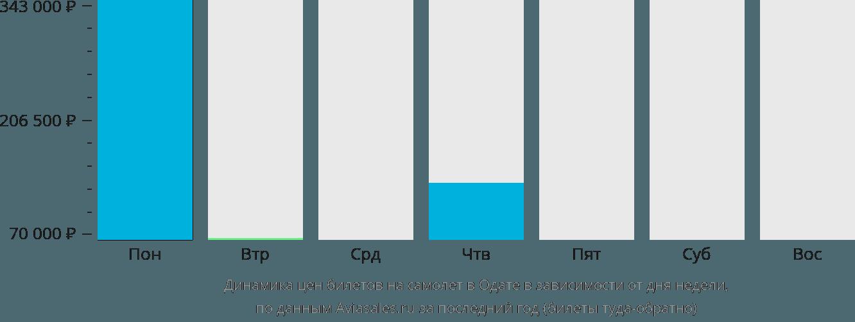 Динамика цен билетов на самолет в Одате  в зависимости от дня недели