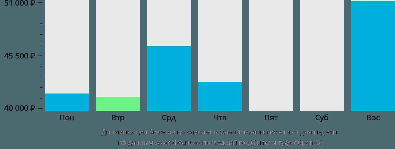 Динамика цен билетов на самолет в Оленёк в зависимости от дня недели