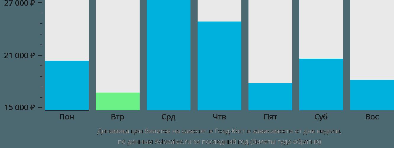 Динамика цен билетов на самолет в Голд-Кост в зависимости от дня недели