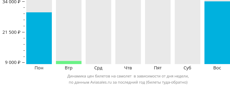 Динамика цен билетов на самолет Оруро в зависимости от дня недели