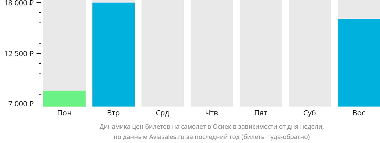 Динамика цен билетов на самолет в Осиек в зависимости от дня недели