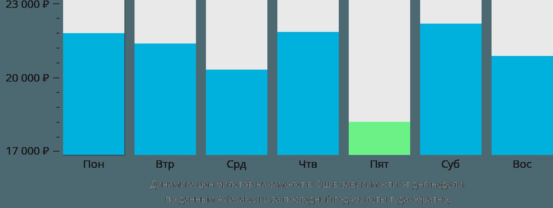 Динамика цен билетов на самолет в Ош в зависимости от дня недели