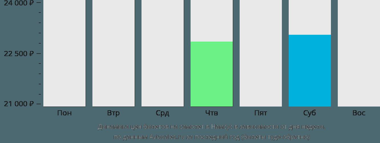 Динамика цен билетов на самолет в Намсус в зависимости от дня недели