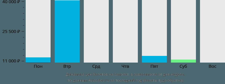 Динамика цен билетов на самолет Зоуерате в зависимости от дня недели
