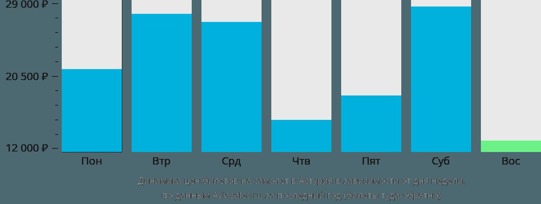 Динамика цен билетов на самолёт в Астурия в зависимости от дня недели