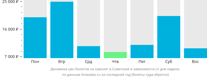 Динамика цен билетов на самолет в Советский в зависимости от дня недели
