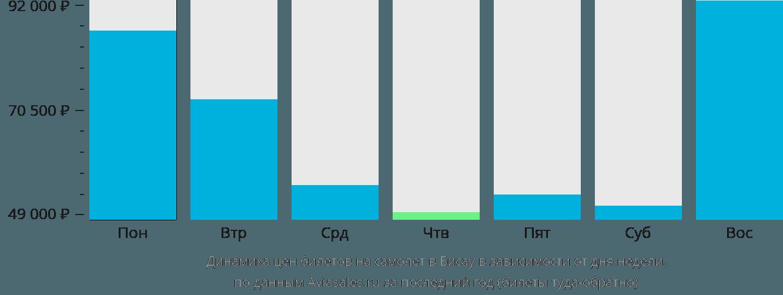 Динамика цен билетов на самолет в Бисау в зависимости от дня недели