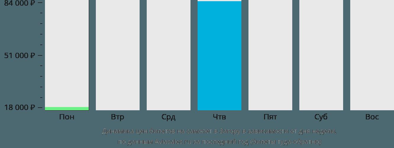 Динамика цен билетов на самолёт в Загору в зависимости от дня недели