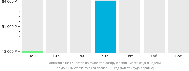 Динамика цен билетов на самолет в Загору в зависимости от дня недели
