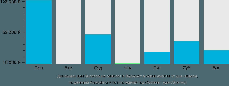 Динамика цен билетов на самолет в Уазазат в зависимости от дня недели