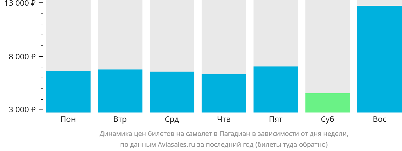 Динамика цен билетов на самолет в Пагадиан в зависимости от дня недели